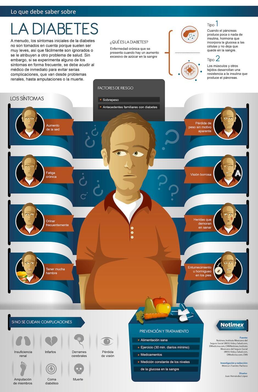 Infografía sobre la diabetes